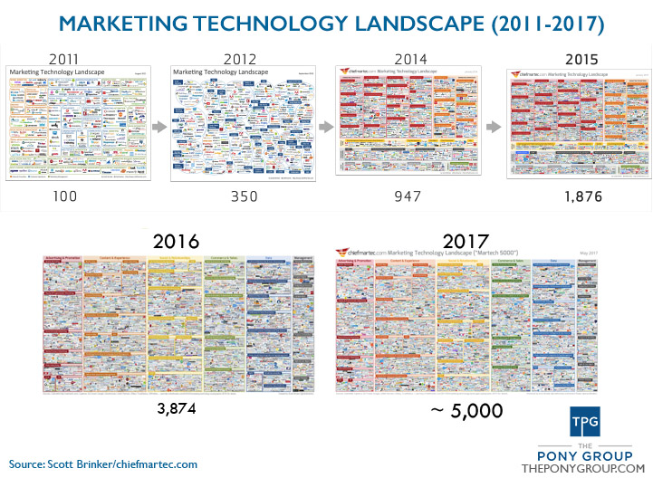 fractional CMO marketing tool landscape from 2011 to 2017