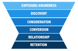marketing funnel example for b2b marketing strategy