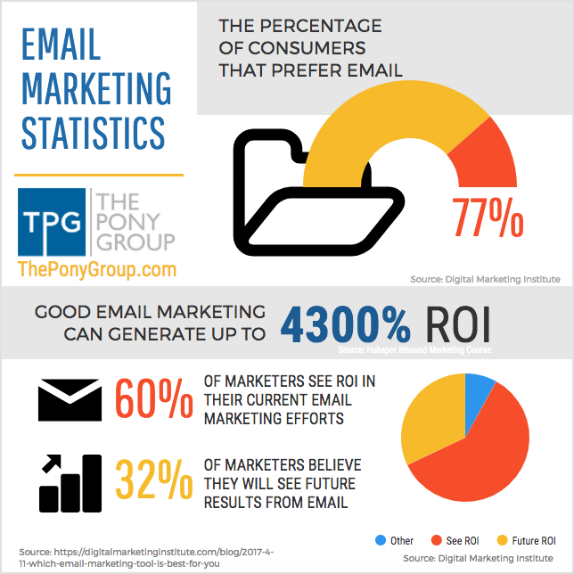 email marketing roi statistics by the pony group fractional cmo in austin