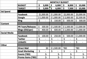 marketing budget planning example